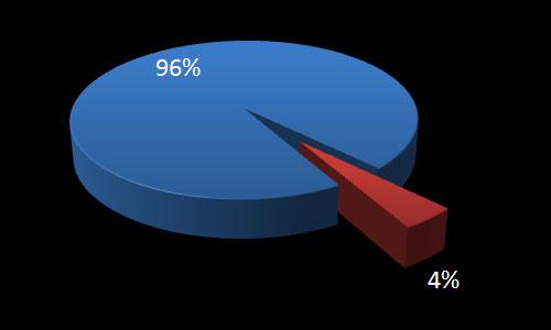 Percentage of non-profits smaller than my sub-team oversite.