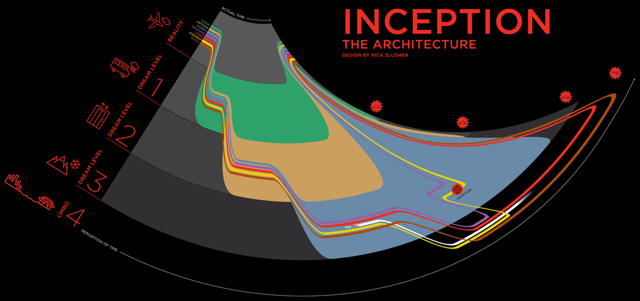 New Inception Infographic