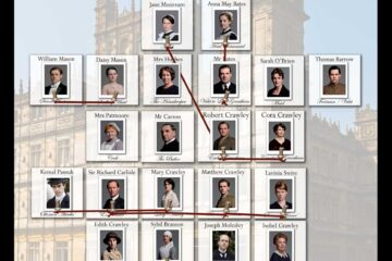 Downton Abbey Relationships Infographic
