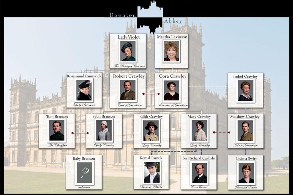 Downton Abbey Family Tree
