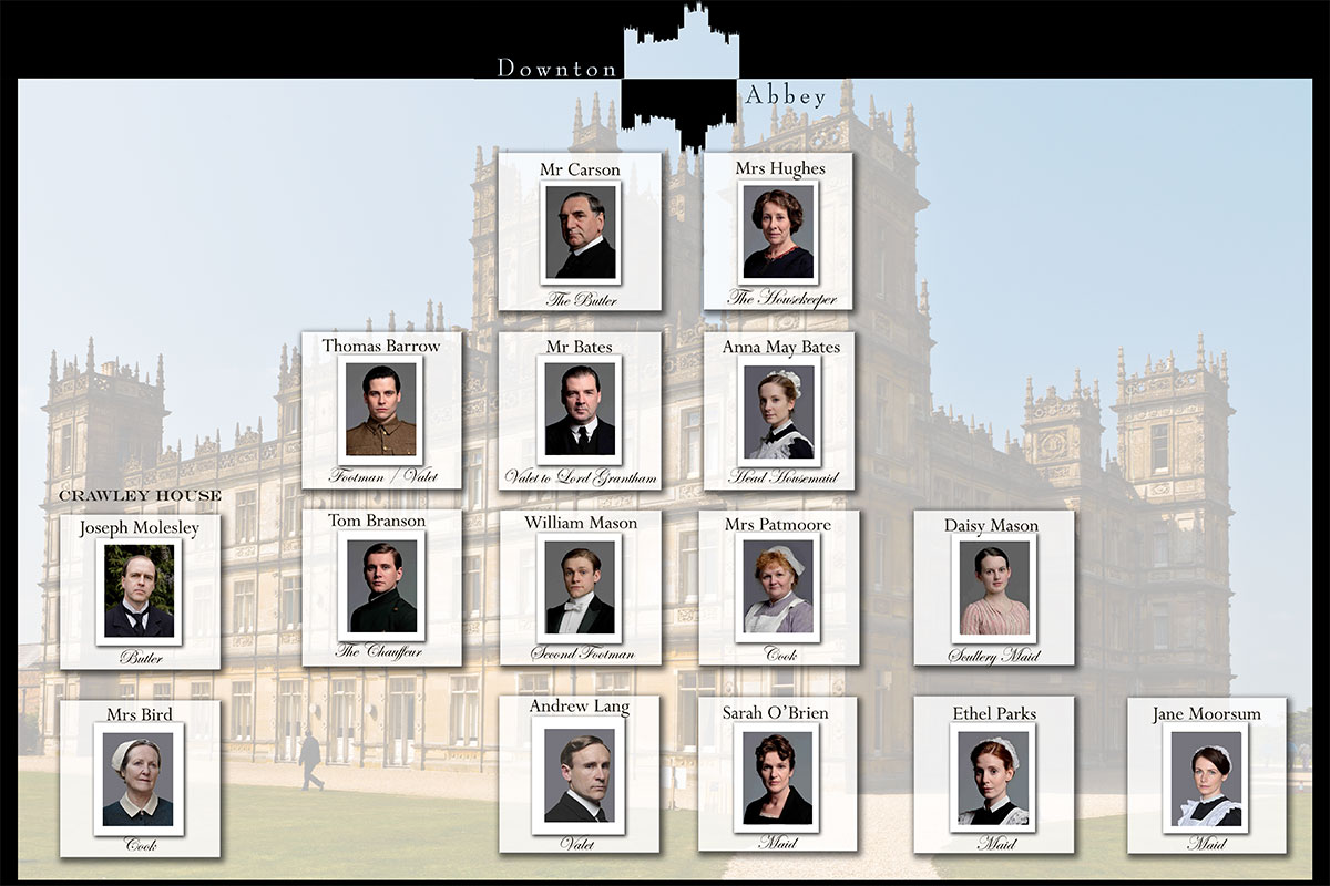 Downton Abbey Servants Hierarchy Infographic