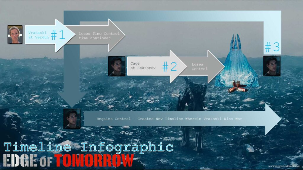 The Edge of Tomorrow Infographic 2