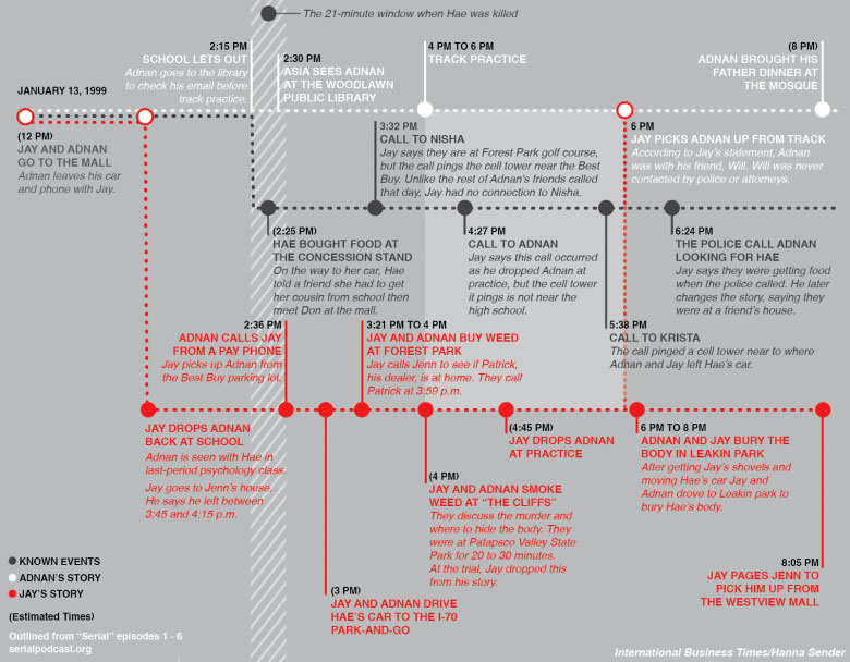 serial-timeline