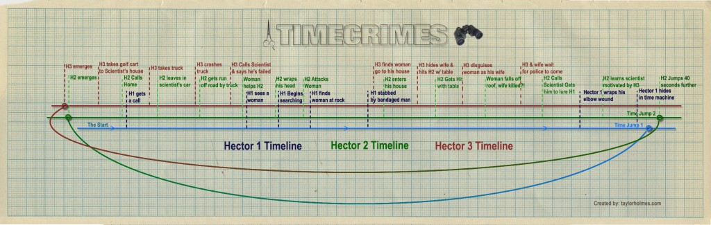 TimeCrimes-Definitive-Timeline-Infographic