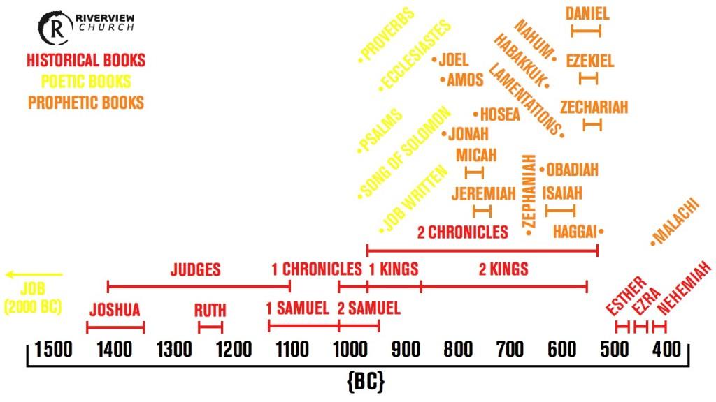 OT-Books-Timeline