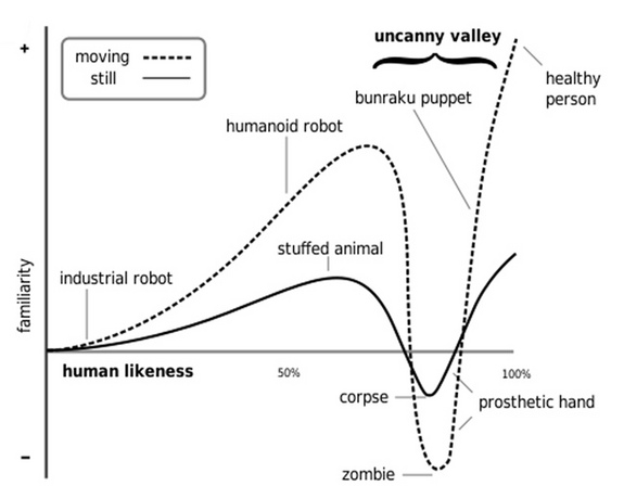 uncanny-valley-graph-02