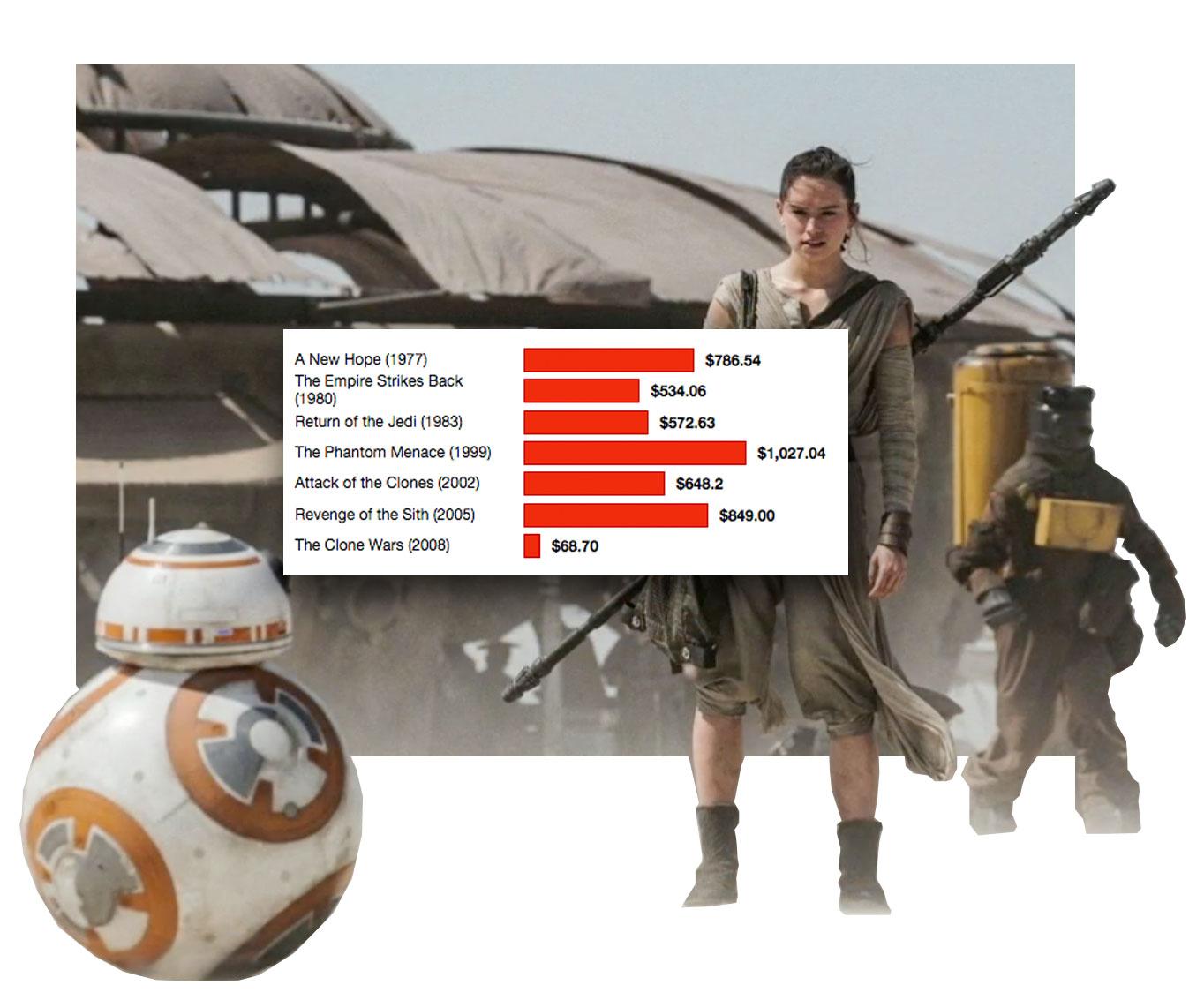 star-wars-box-stats