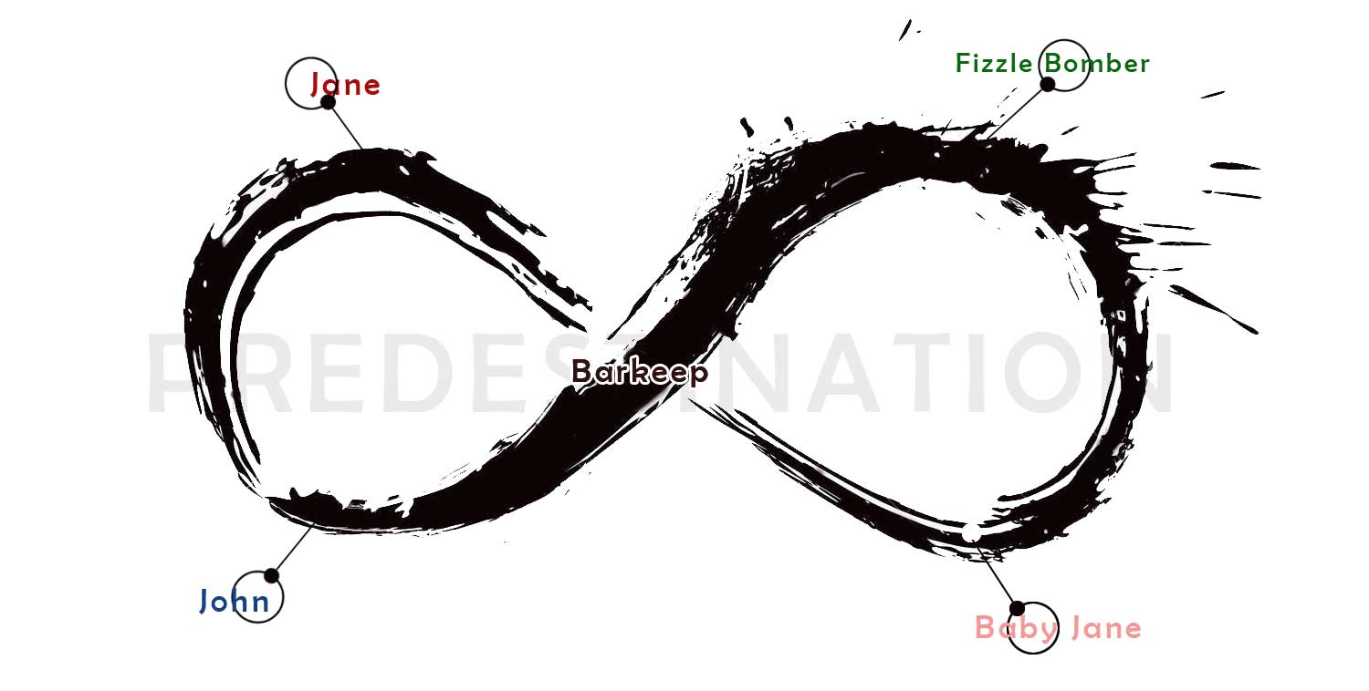 Predestination Movie Unpacked Discussed and Explained