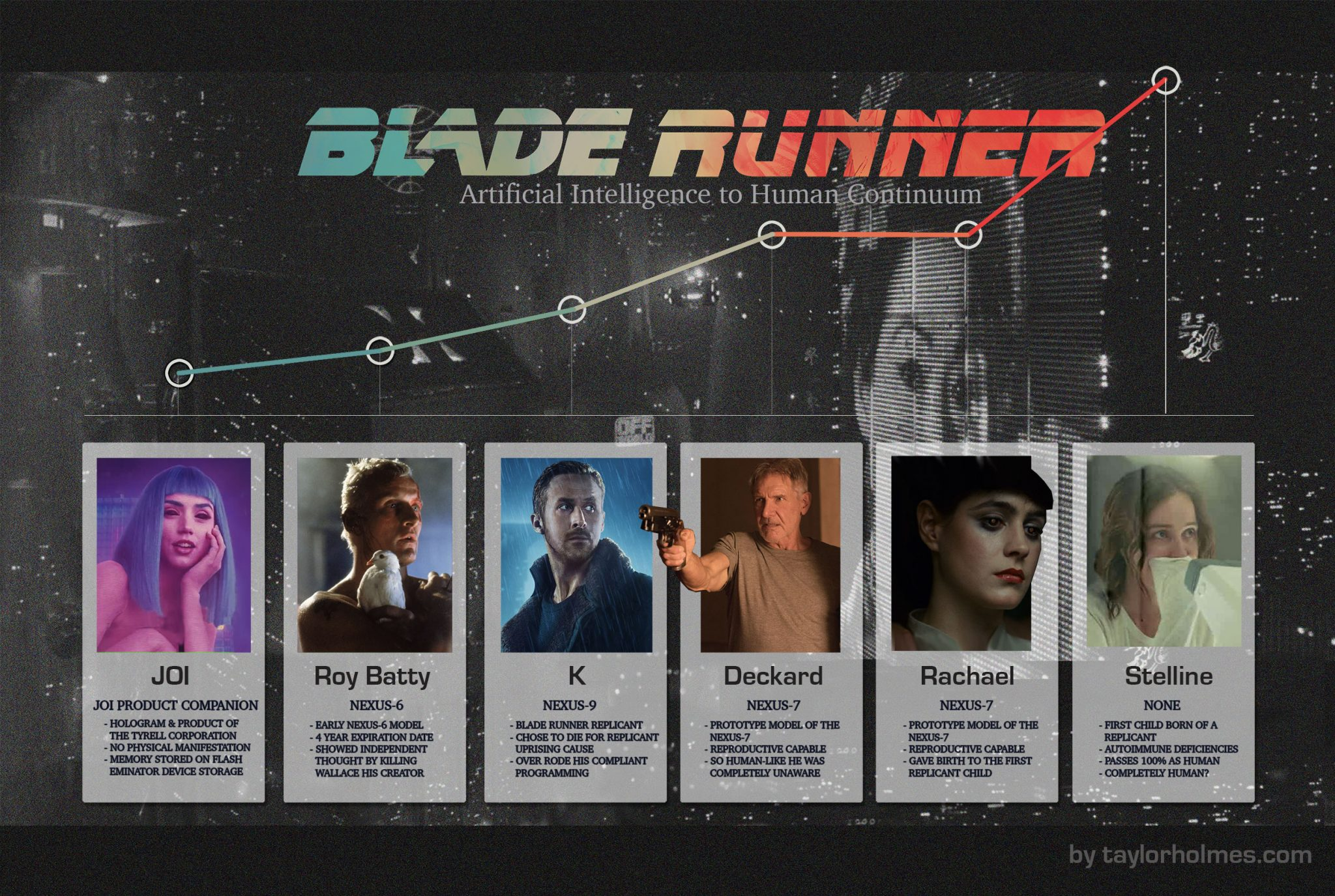 Blade Runner 2049 Bloviated Discussed and Explained ... - photo#11