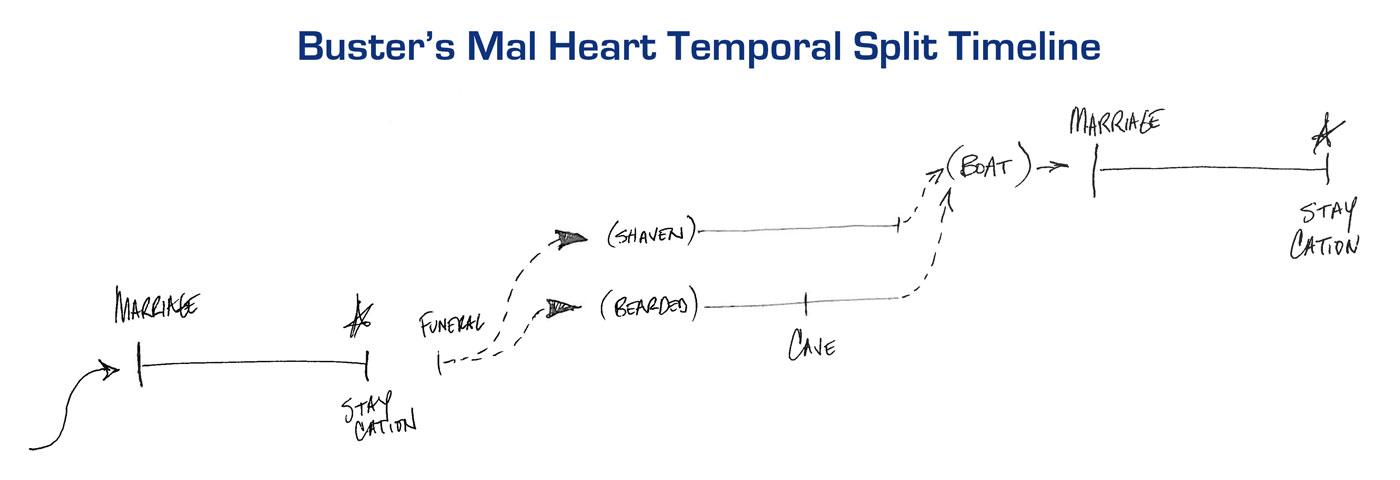 Busters Mal Heart Temporal Split Timeline Explained Taylor Holmes Inc
