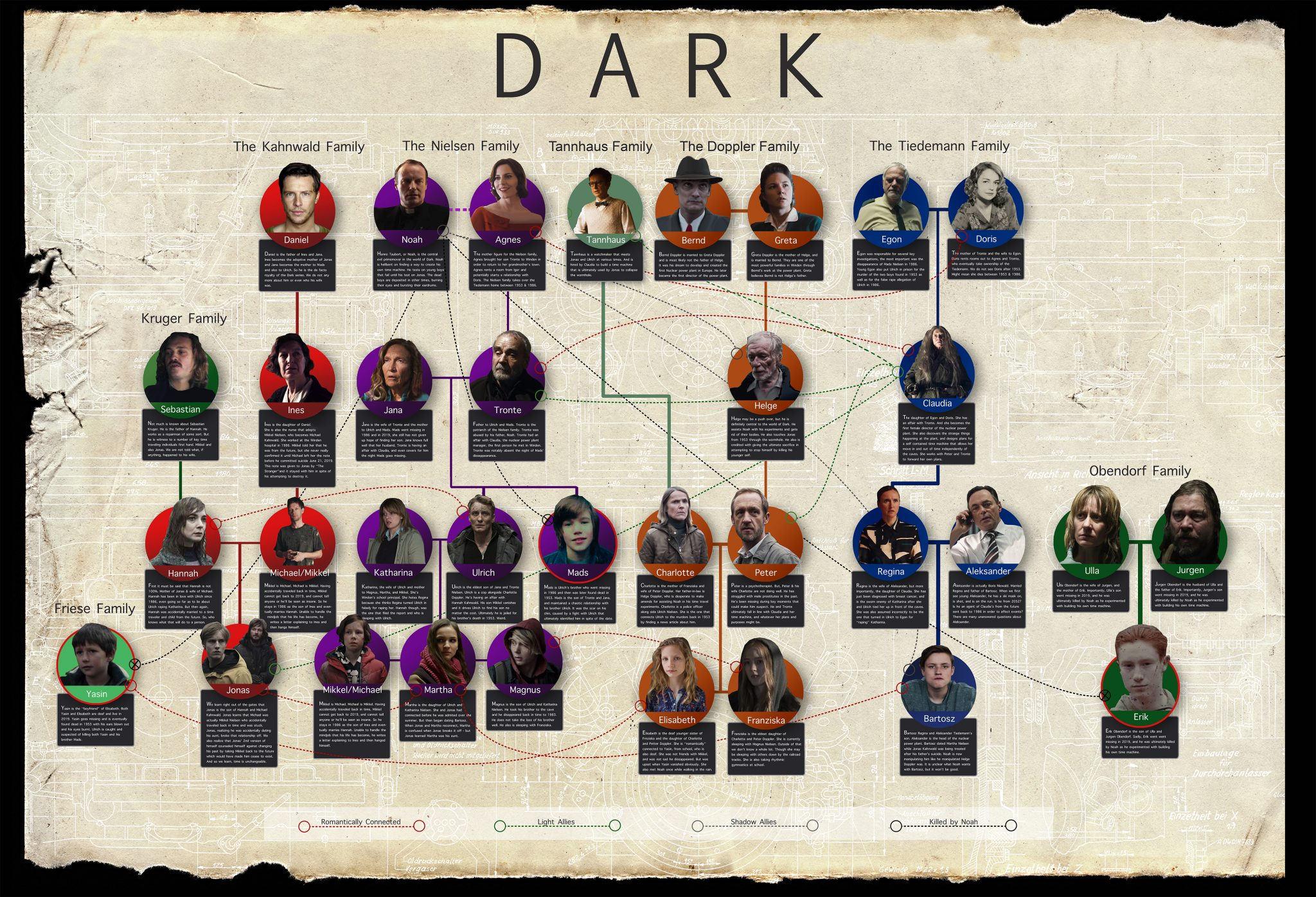 Dark Season 2 Family Tree Infographic Help