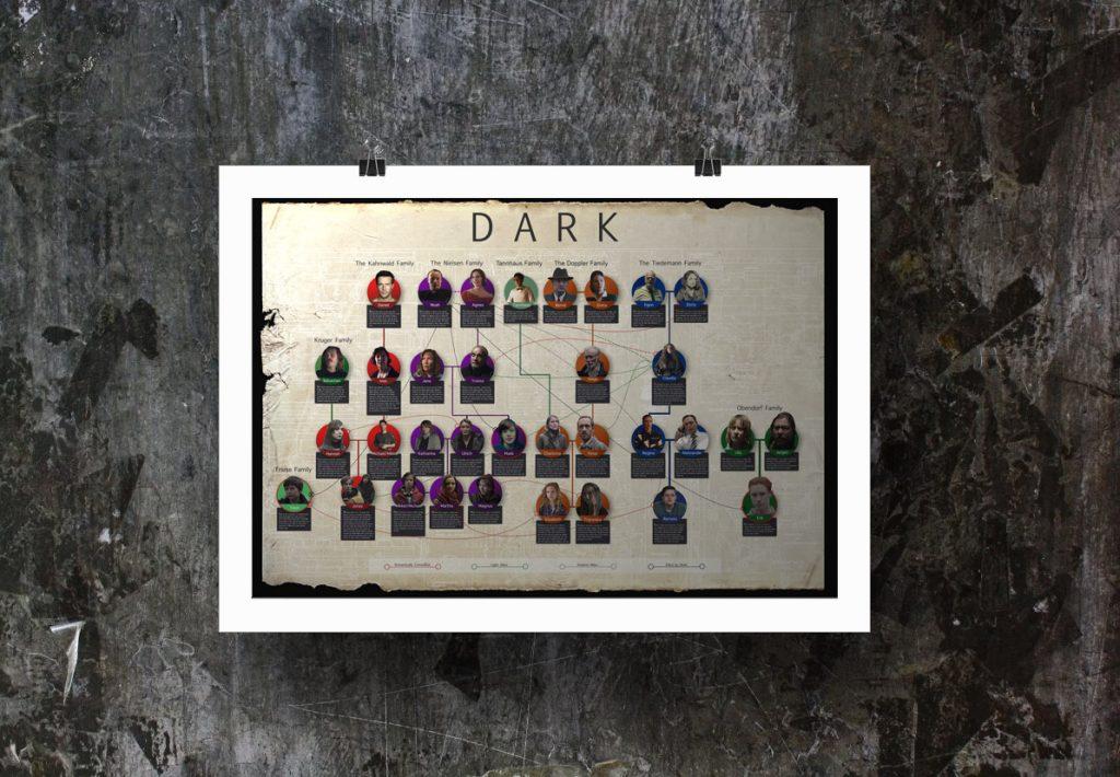 Netflix Series Dark Family Tree Poster - Taylor Holmes inc