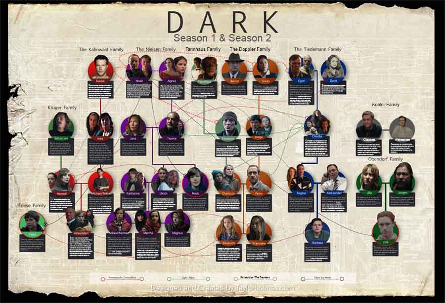 Netflix Dark Season 2 Family Tree Reveal - Taylor Holmes inc