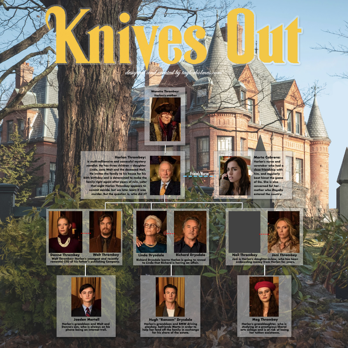 Knives Out Family Tree Infographic Explained and discussed