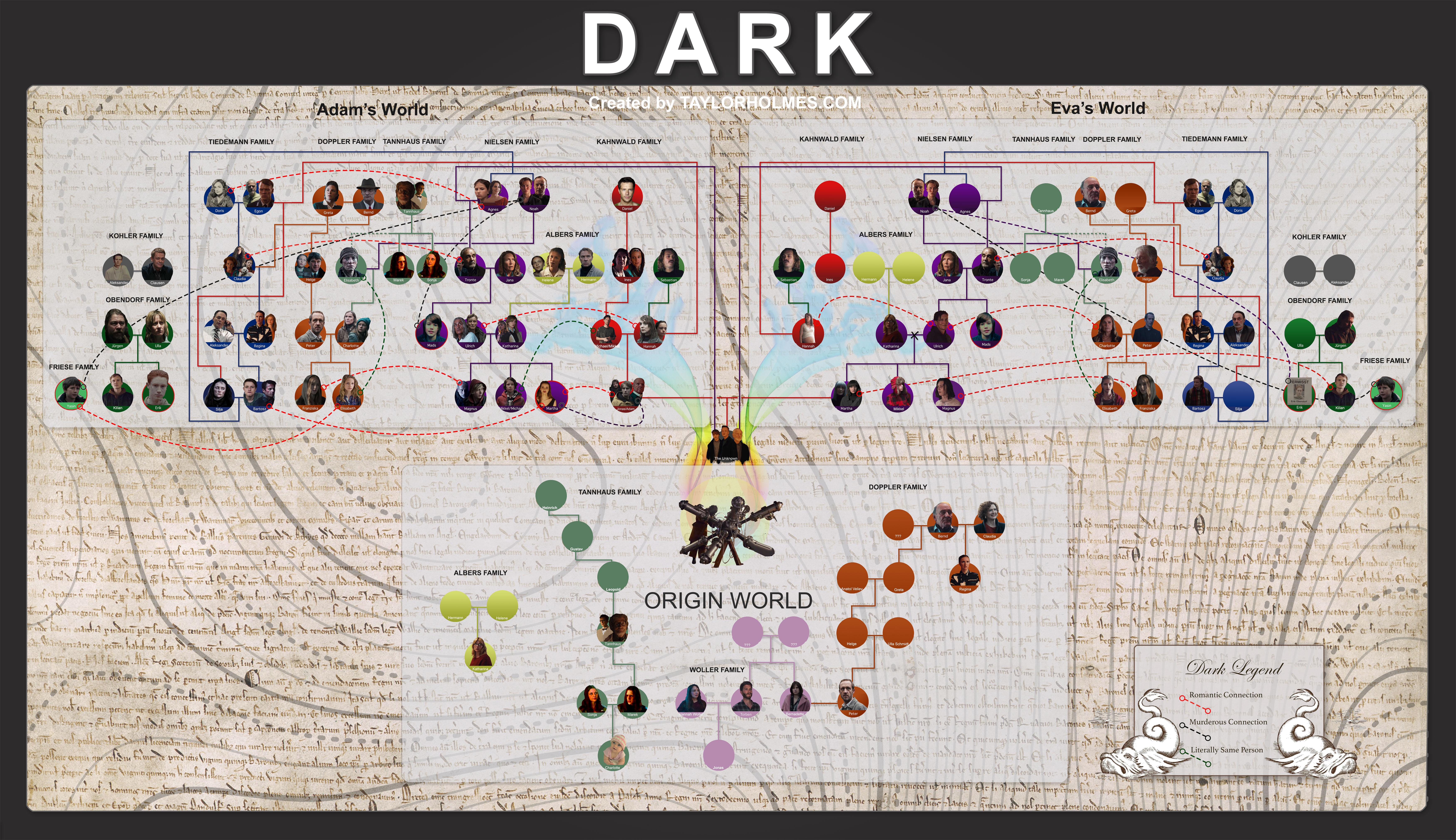 The Definitive Netflix Dark Season 3 Family Tree