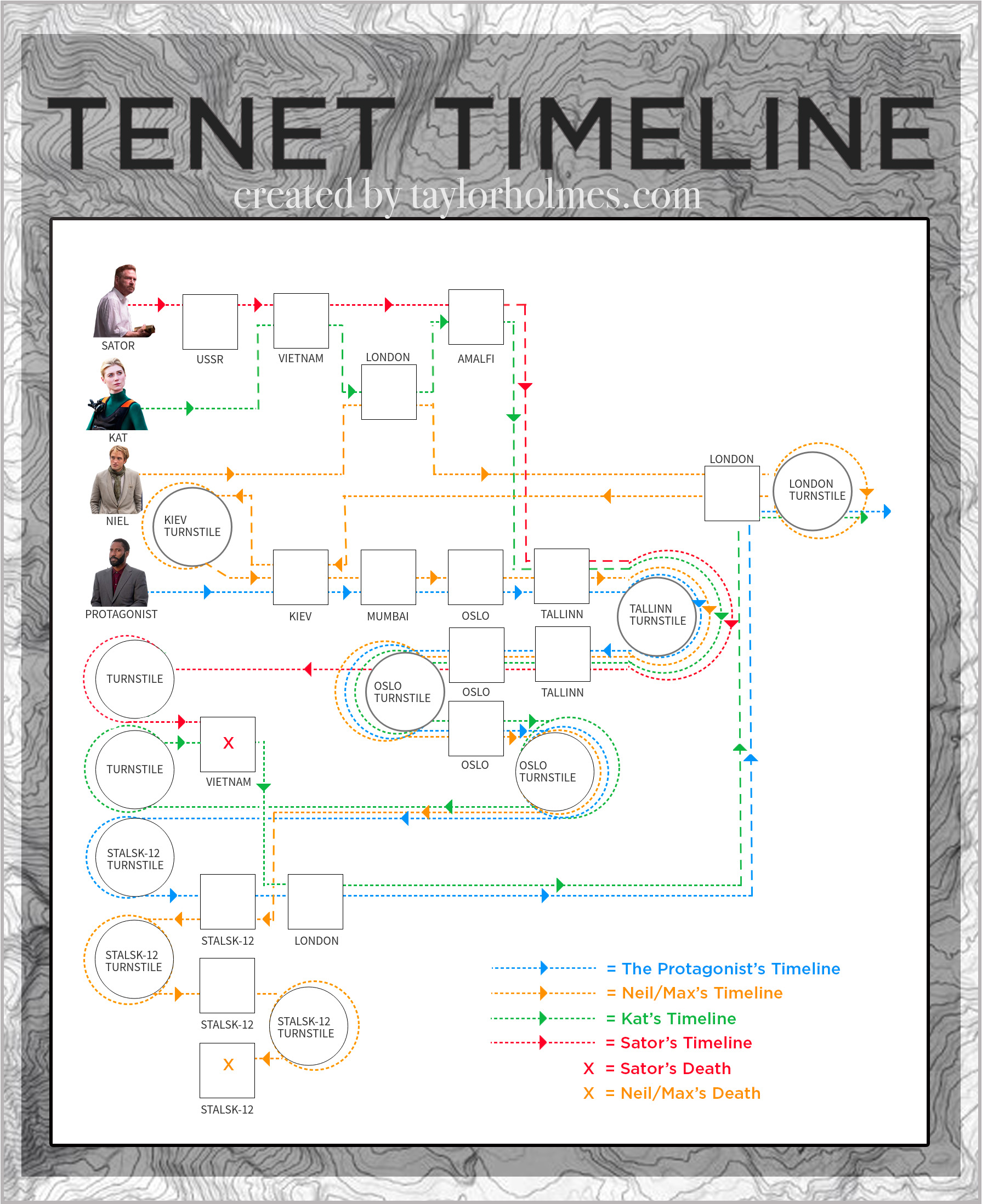 The Definitive Tenet Infographic Timeline